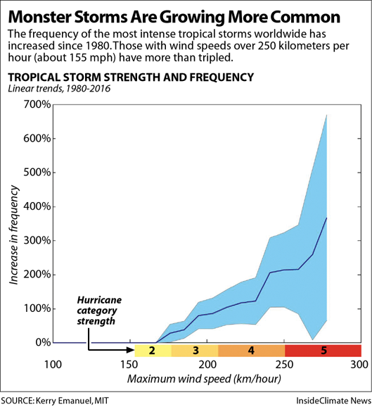 Chart: Strongest Tropical Storms Have Grown More Common Since 1980