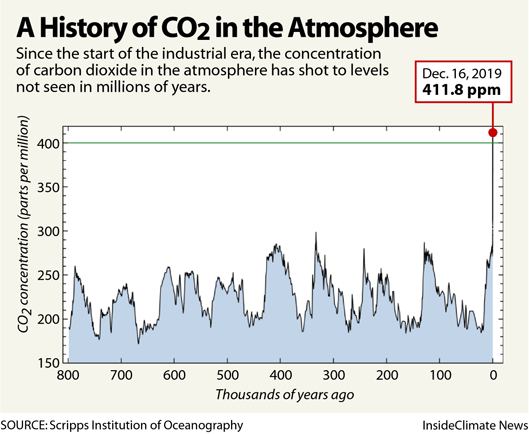 Chart: A History of CO2 in the Atmosphere
