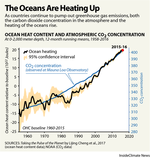 Chart: The Oceans Are Heating Up