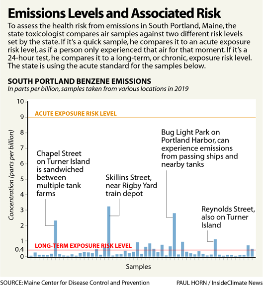 Chart: South Portland Emissions Levels and Their Risks