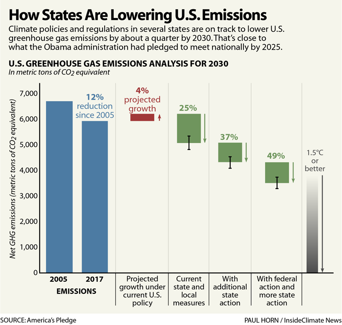 Chart: How States Are Lowering U.S. Emissions