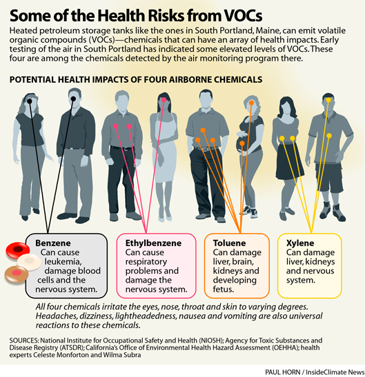 Infographic: Health Risks from VOCs