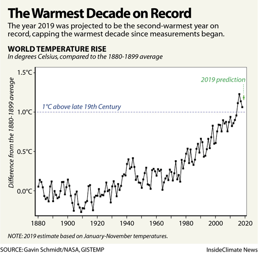 Chart: The Warmest Decade on Record