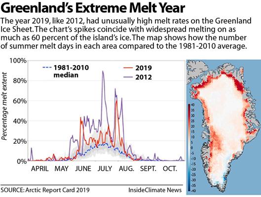 Chart: Greenland's Extreme Melt Year