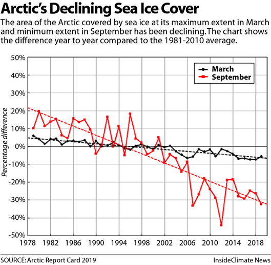 Chart: Arctic's Declining Sea Ice Cover