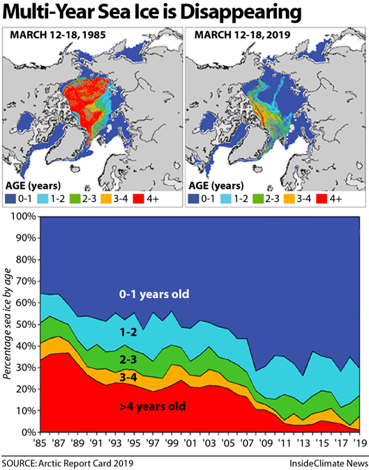 Maps: Arctic's Multi-Year Sea Ice Is Disappearing