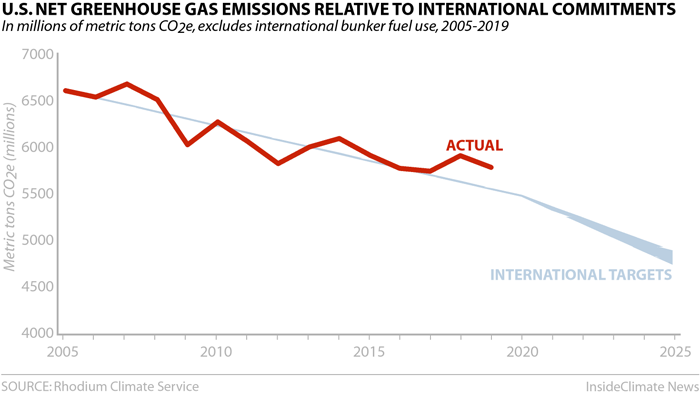 Chart: U.S. Emissions Relative to International Commitments