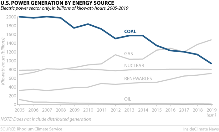Chart: U.S. Power Generation by Energy Source: Coal