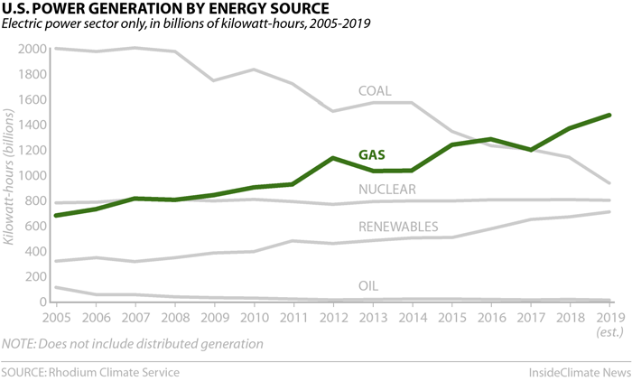 Chart: U.S. Power Generation by Energy Source: Natural Gas