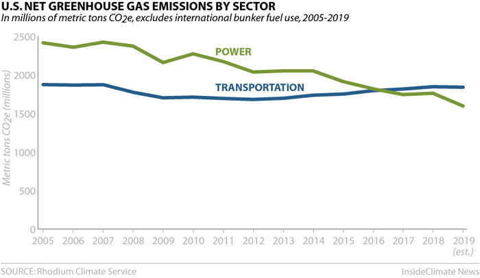 Chart: U.S. Greenhouse Gas Emissions by Sector: Transportation and Power