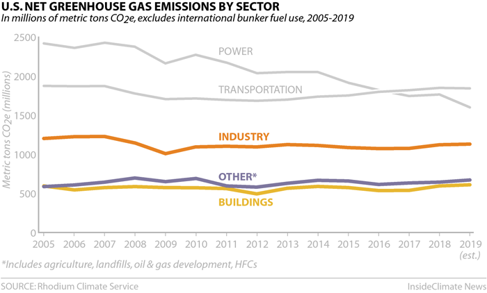 Chart: U.S. Greenhouse Gas Emissions by Sector