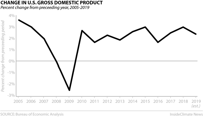 Chart: Change in U.S. Gross Domestic Product