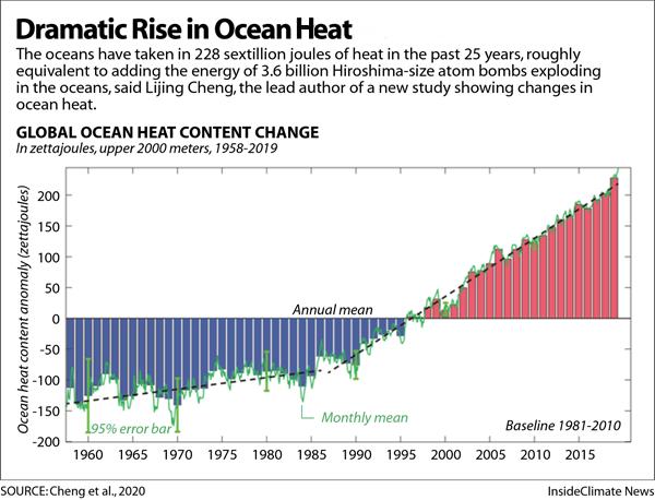 Chart: Increasing Ocean Heat