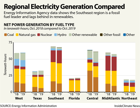 Regional Electricity Generation Compared