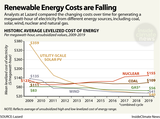 Chart: Renewable Energy Costs Are Falling