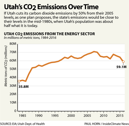 Infographic: Utah's CO2 Emissions Over Times