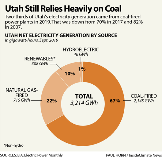 Infographic: Utah Still Relies Heavily on Coal