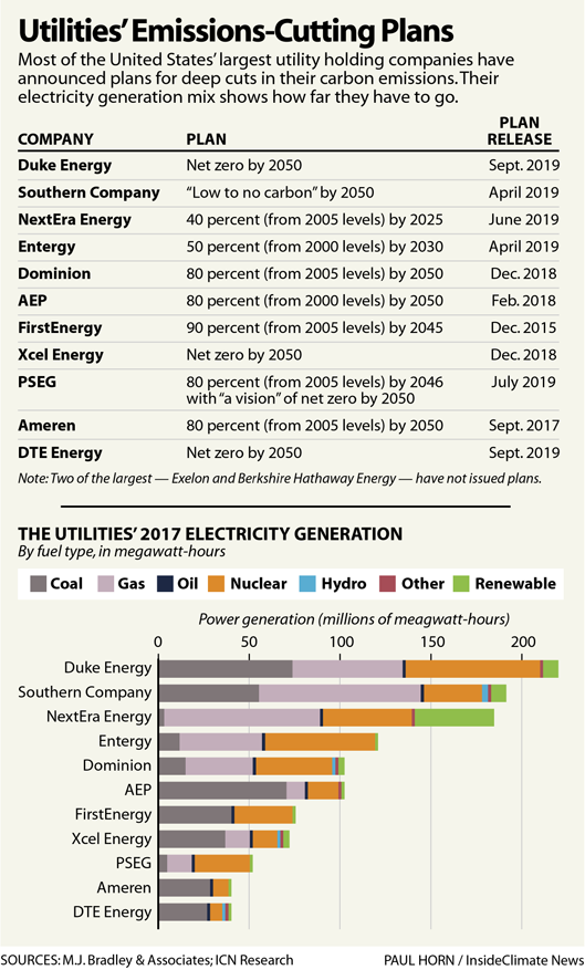 Chart: Utilities' Emissions-Cutting Plans