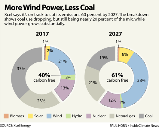 Chart: Xcel's Energy Forecast by Source