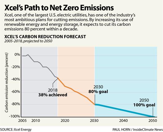 Chart: Xcel's Path to Net Zero Emissions
