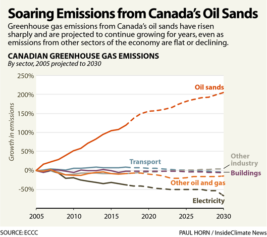 Chart: Soaring Emissions from Canada's Oil Sands