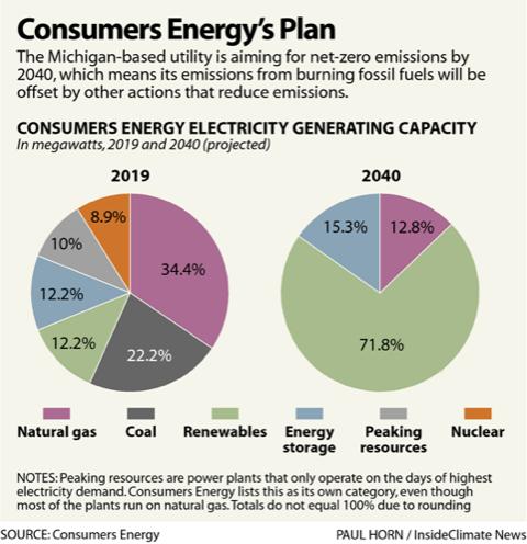 Consumers Energy's Plan