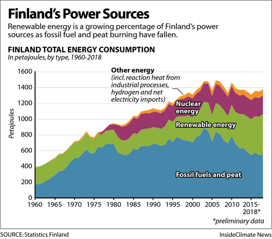 Infographic: Finland's Power Sources