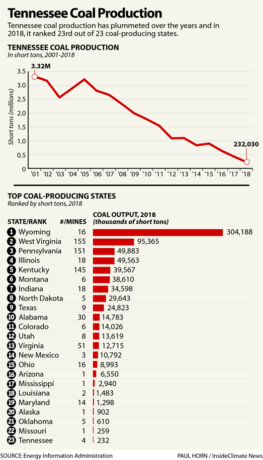 Tennessee Coal Production