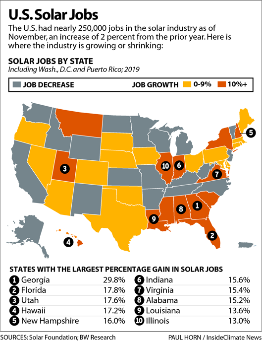 U.S. Solar Jobs