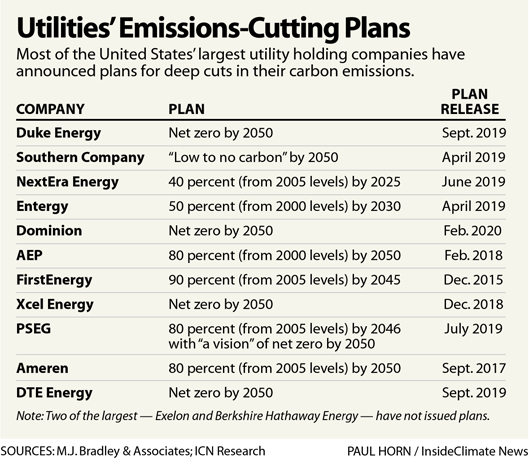Utilities' Emissions-Cutting Plans