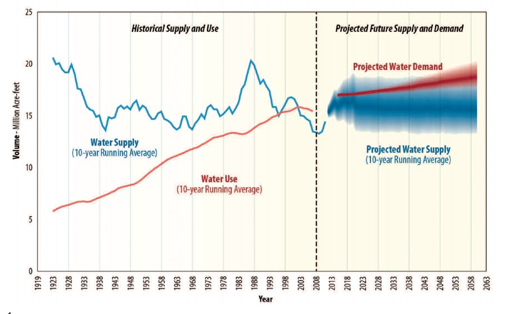 Historical supply and use and projected future supply and demand in the Colorado River Basin. Credit: U.S. Department of the Interior Bureau of Reclamation