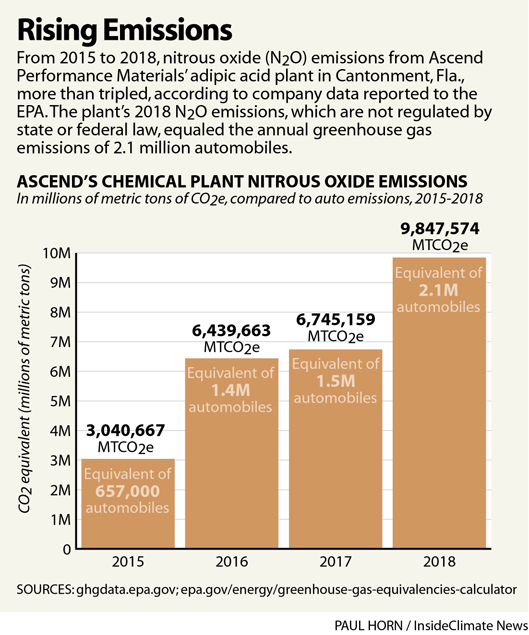Rising Emissions