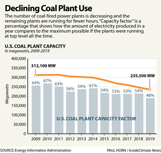 Declining Coal Plant Use