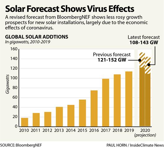 Solar Forecast Shows Virus Effects