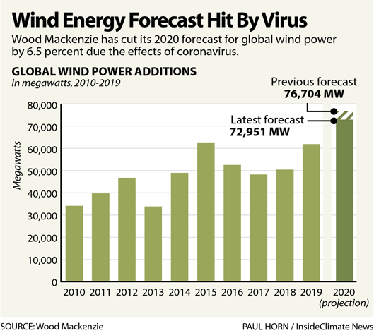 Wind Energy Forecast Hit By Virus