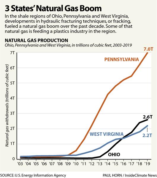 3 States' Natural Gas Boom