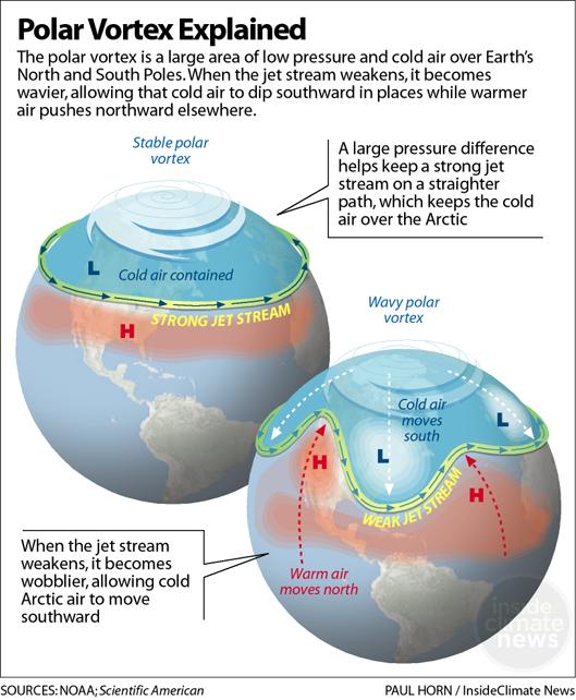 The Polar Vortex Explained