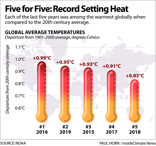 Five for Five: Record Setting Heat