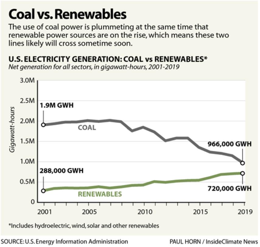 Coal vs. Renewables
