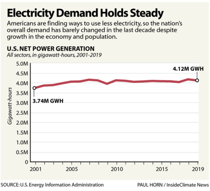Electricity Demand Holds Steady