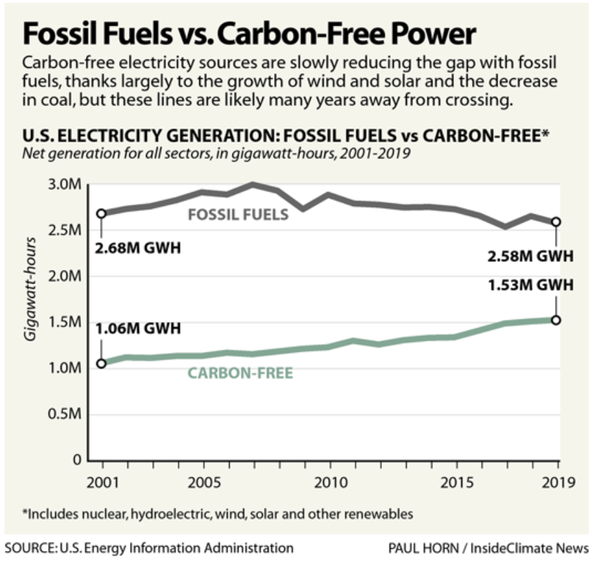 Fossil Fuels vs. Carbon-Free Power