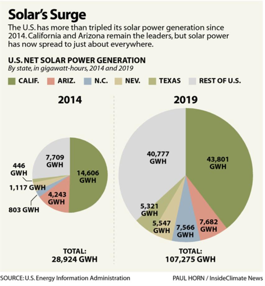 Solar's Surge