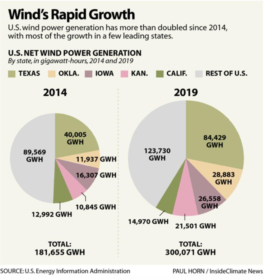 Wind's Rapid Growth