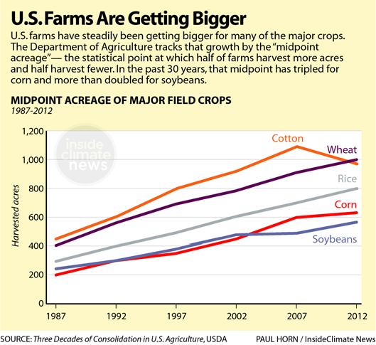 Chart: U.S. Farms Are Getting Bigger