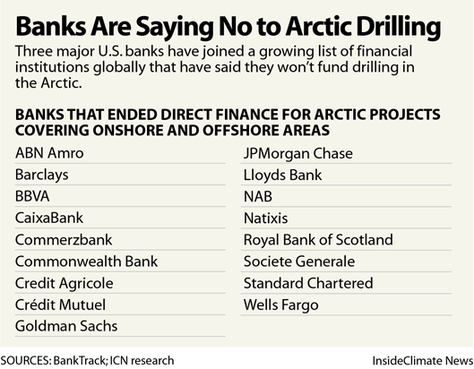 Banks are Saying No to Arctic Drilling