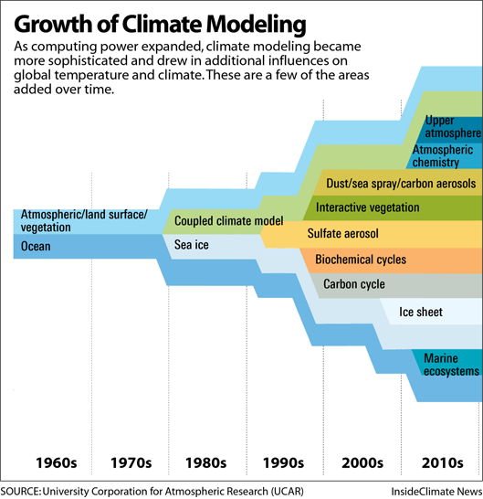 Graphic: The Growth of Climate Modeling