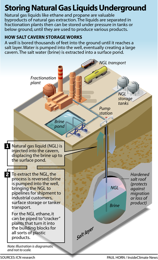 Storing Natural Gas Liquids Underground