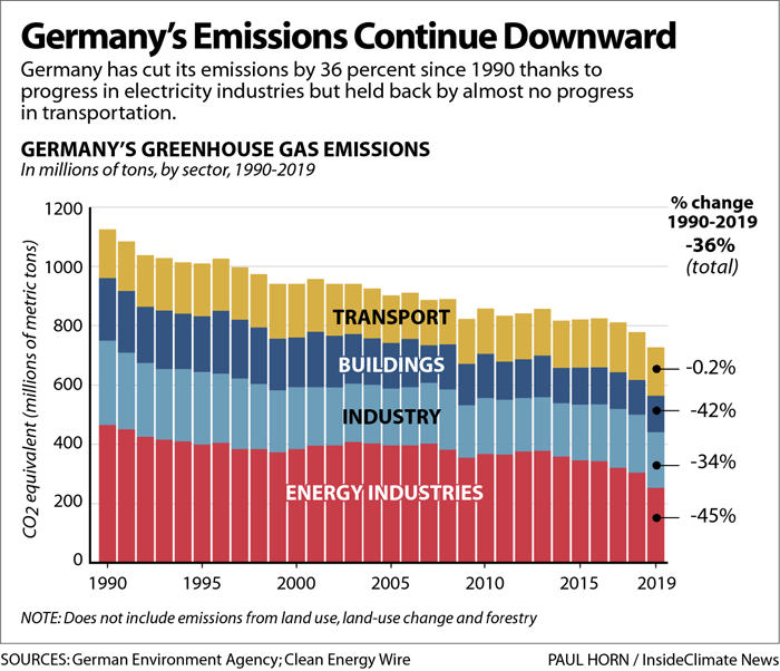 Germany's Emissions Continue Downward