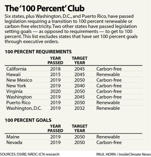 The '100 Percent' Club