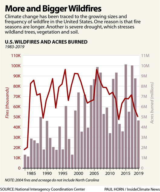 More and Bigger Wildfires